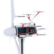 Labelled Wind Turbine