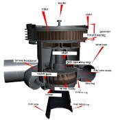Labelled water turbine