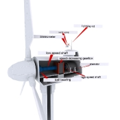 Labelled Wind Turbine